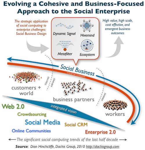 Communicating the Value of Social Business