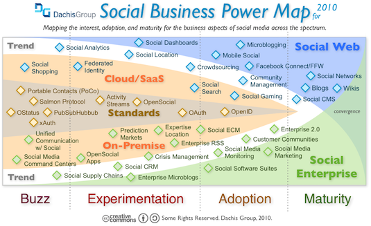 The 2010 Social Business Landscape