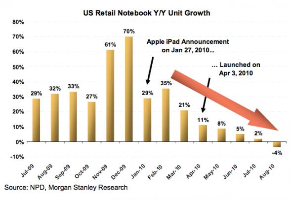 The Notebook Sales Crash