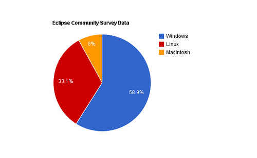 Windows is the dominant (Java) Developer OS: So what is Microsoft going to do about it?
