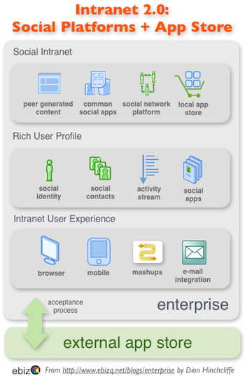 Making Enterprise Applications Social: Looking at the Intranet and OpenSocial