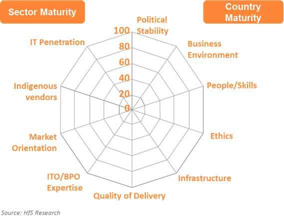 HfS Scorecard for Global Sourcing Buyers