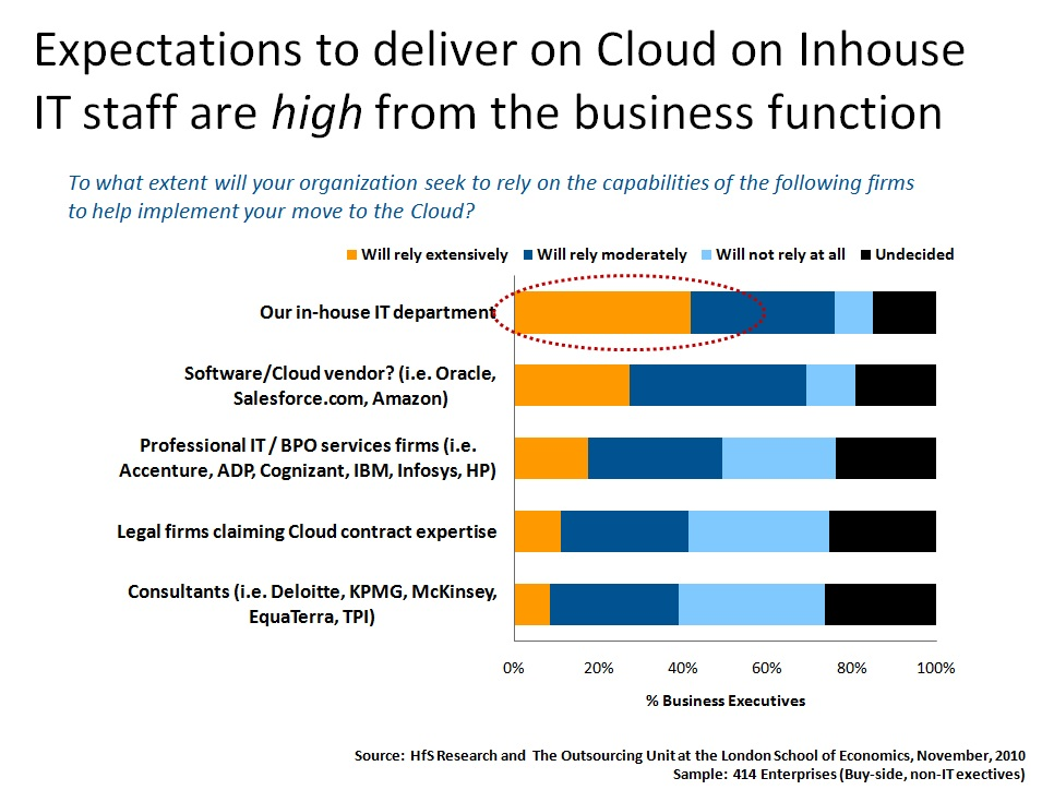 The Industry Speaks about Cloud, Part III: business and IT finally agree – IT must tool-up to enable cloud business services