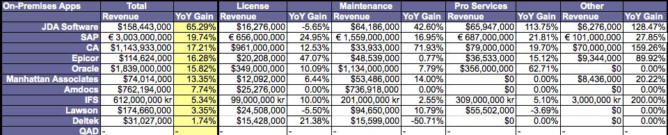 Quarterly Financial Tracker: Q3 CY 2010 Enterprise Software Vendors Solidify Performance Turnaround