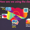 Social's Killer App Is Video and Vice Versa