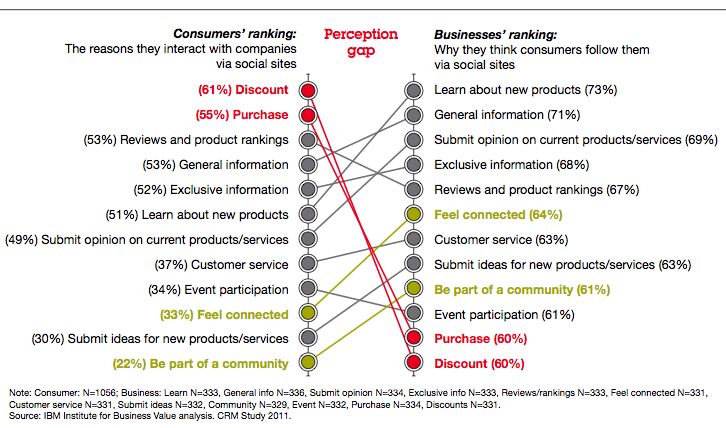 What are Customers Looking for From Social Businesses?