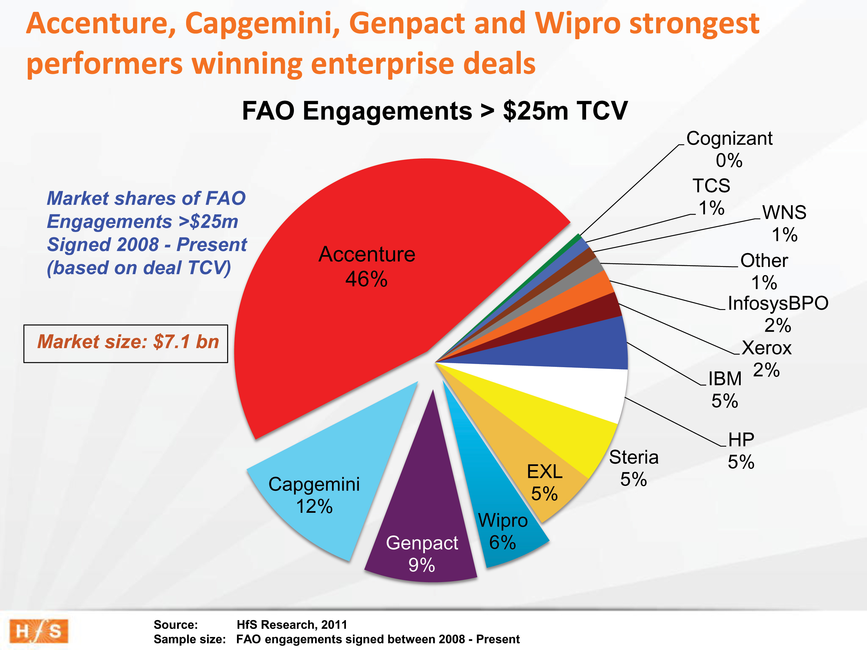 A tale of two FAO markets:  Accenture dominates the enterprise, while IBM sneaks up on the mid-market