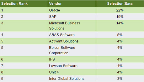 2011 ERP survey: New IT failure research and statistics ...