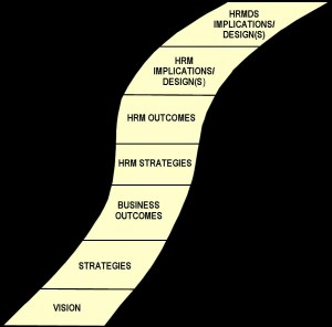 Follow The Yellow Brick Road Part III: HRM Strategies, Outcomes And Design
