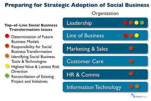 Preparing for Social Business Transformation