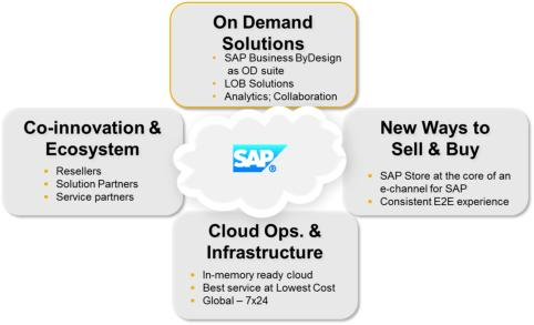 SAP's four dimensions of SaaS success