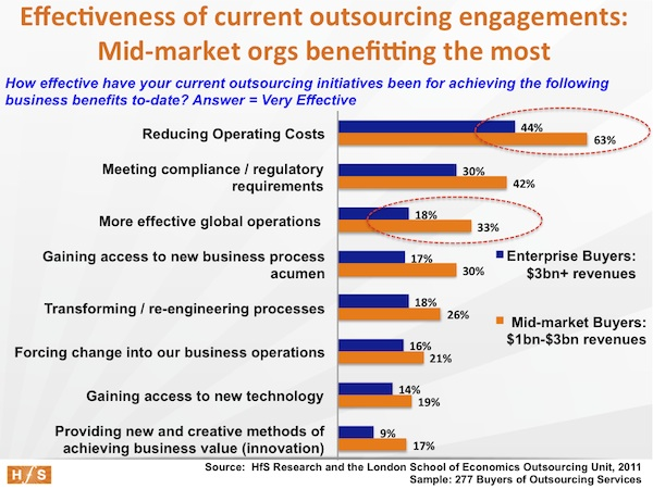 The undisputed facts about outsourcing, Part 4: Mid-market buyers are enjoying better outsourcing outcomes than enterprises