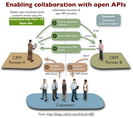 Enabling collaboration with open APIs