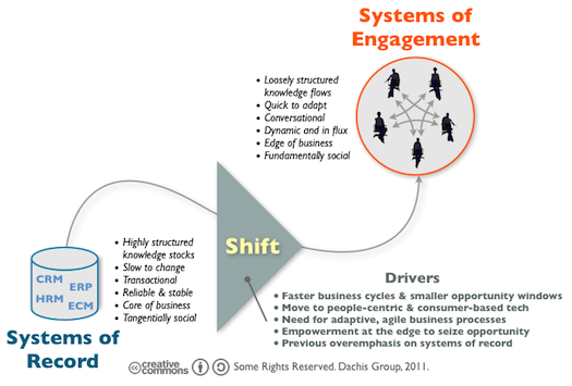 The Shift from Systems of Record to Systems of Engagement
