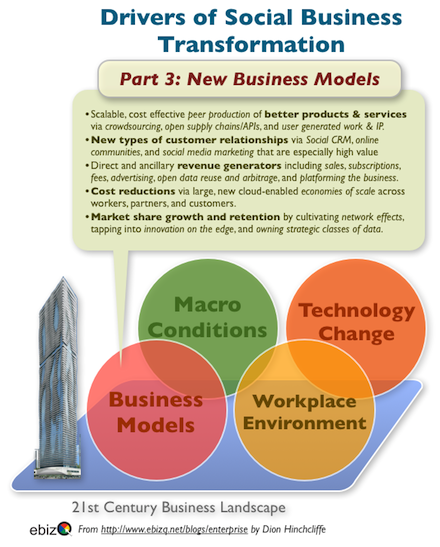 Social Business and Next-Generation CIOs - The Business Models
