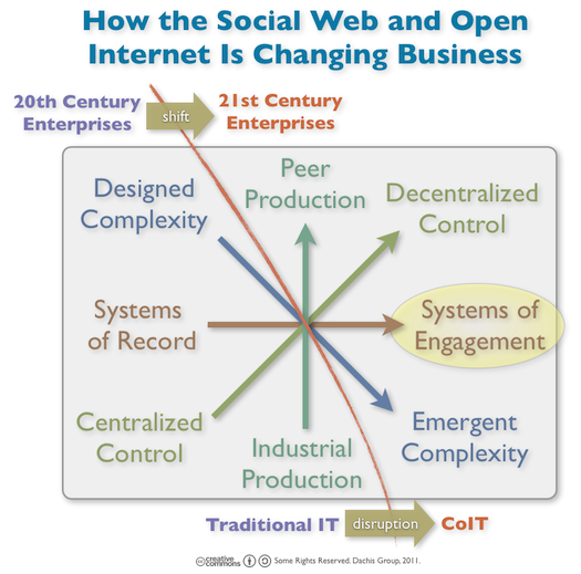 How The Social Web and Internet Are Changing Business: Systems of Record to Systems of Engagement