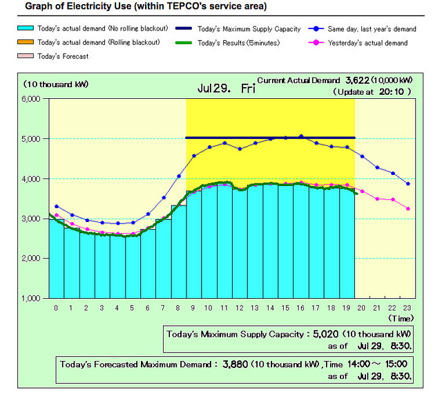 TEPCO using realtime information to help reduce energy consumption in Japan