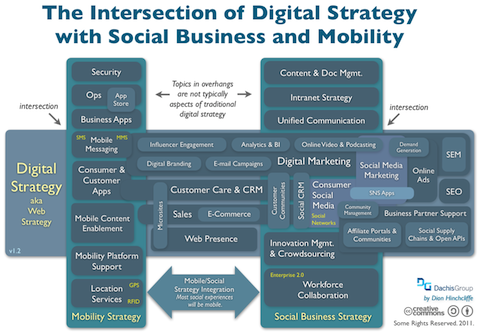 Intersection of Digital Strategy and Social Business and Mobility