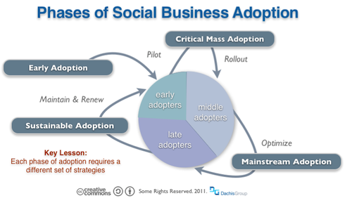 Phases of Social Business Adoption