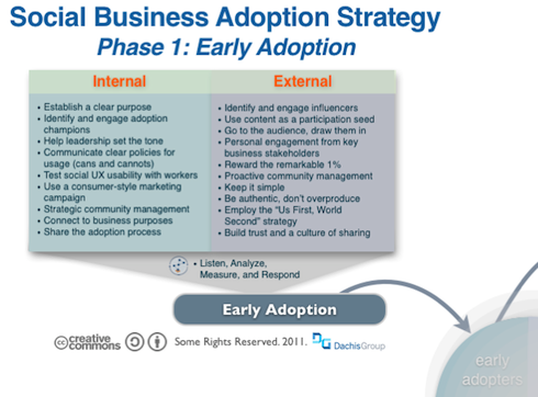 Social Business Adoption Strategy Phase 1 Early Adoption