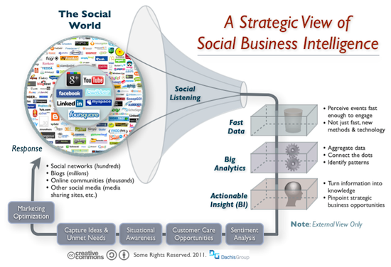 Social Business Intelligence: Positioning a Strategic Lens on Opportunity