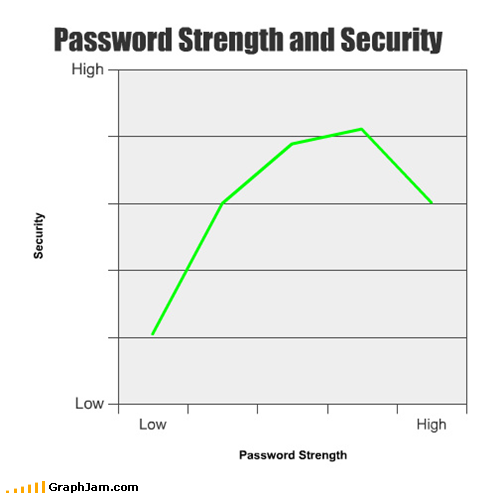 Password Strength and Security