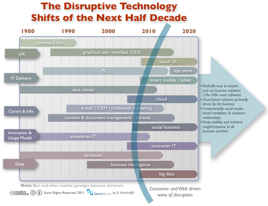 The Disruptive Technology Shifts of the Next Five Years: Social, Mobile, Cloud, Consumerization, and Big Data