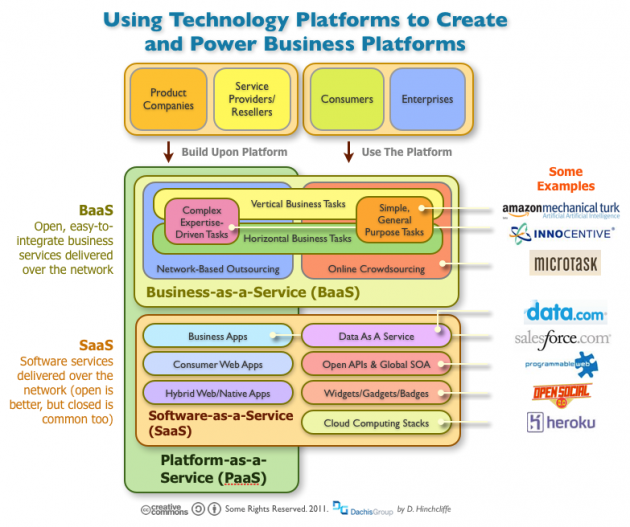 The Moving Parts of Platform-as-a-Service Including Business-as-a-Service and Software-as-a-Service