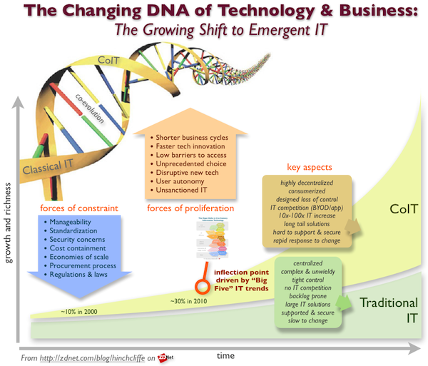 The Changing DNA of Technology And Business