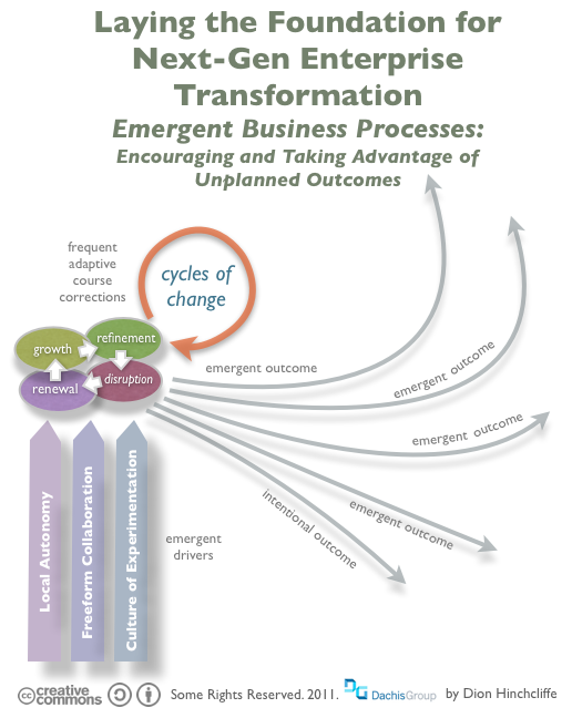Emergent Business Processes and Enterprise Transformation: CoIT and Social Business Implications of the Big Shift