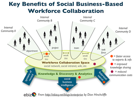 Key Benefits Of Social Business Workforce Collaboration & Enterprise 2.0