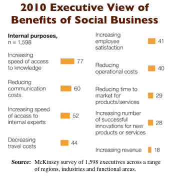Mckinsey 2010 Social Business Benefits