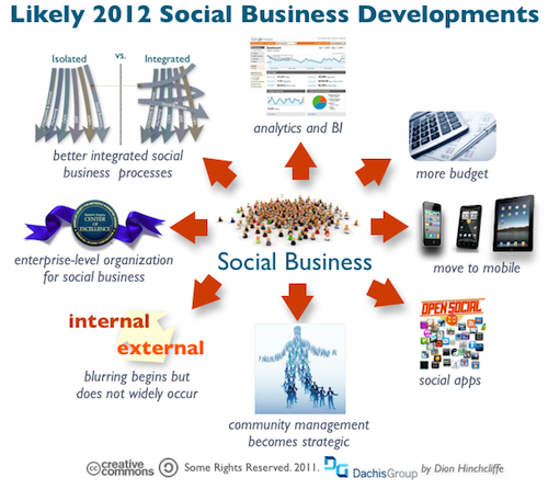 Social Business Predictions for 2012
