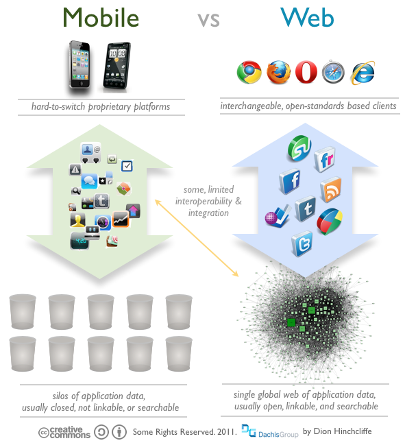 The Web vs. Mobile Apps: How iOS and Android Are Disrupting The Open Internet