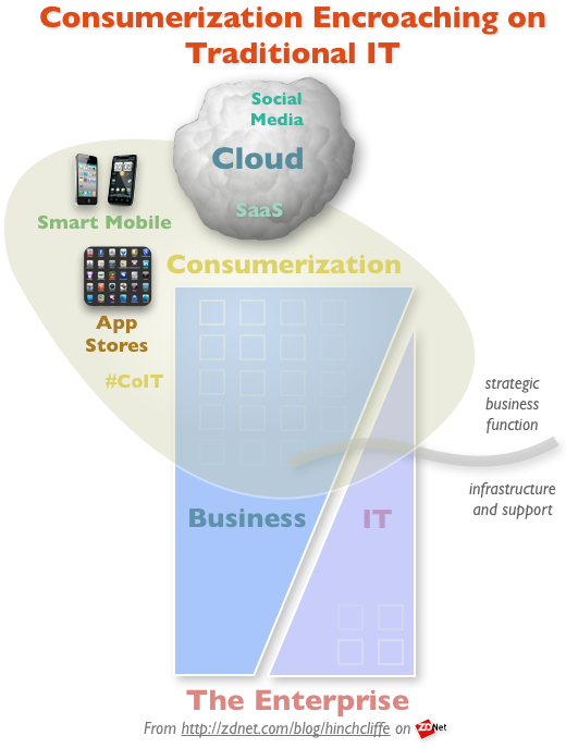 How Consumerization (including Cloud, Mobile, App Stores, and Social Media) Is Encroaching on IT