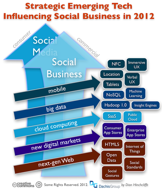 Emerging Tech Trends That Will Impact Social Business in 2012