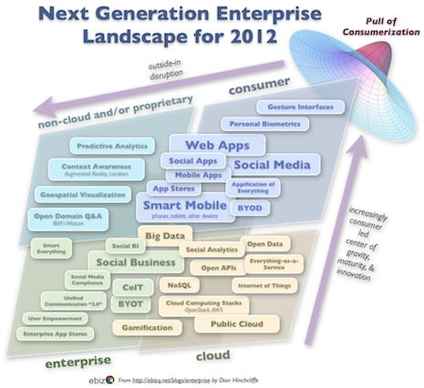The Next Generation Enterprise Technology Lanscape for 2012