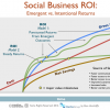The Value of Social Business: Exploring the ROI Question