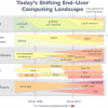 Shifting IT delivery to tablets: The strategic issues