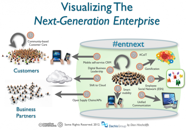This Year's Ten Digital Strategies for the Next-Generation Enterprise