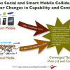 The convergence of mobile and social: The next IT battleground