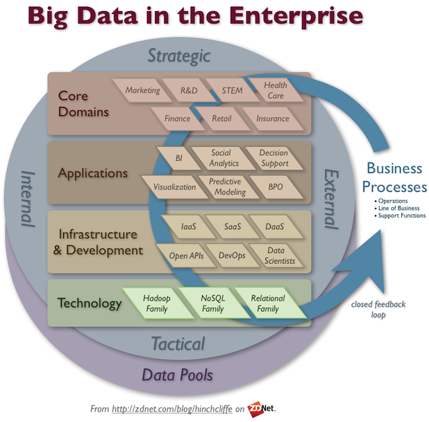 Enterprise Use of Big Data: Hadoop, NoSQL, IaaS, Data Scientists, Core Domains, Analytics, and more