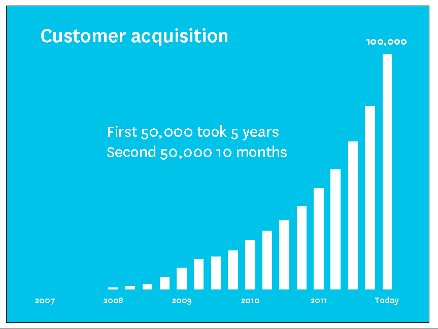 Xero customer growth