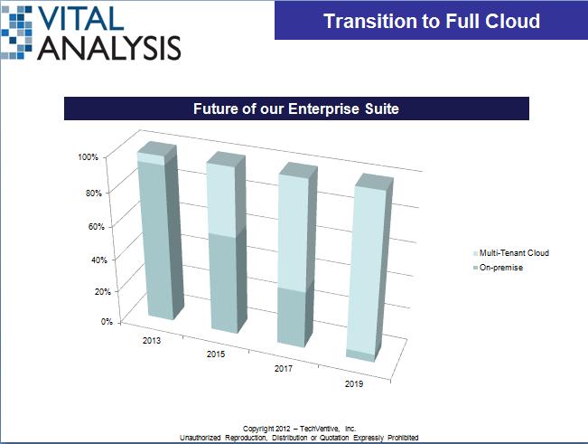 SAP slide 3