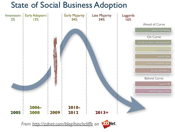 state_of_social_media_business_adoption_2012_small