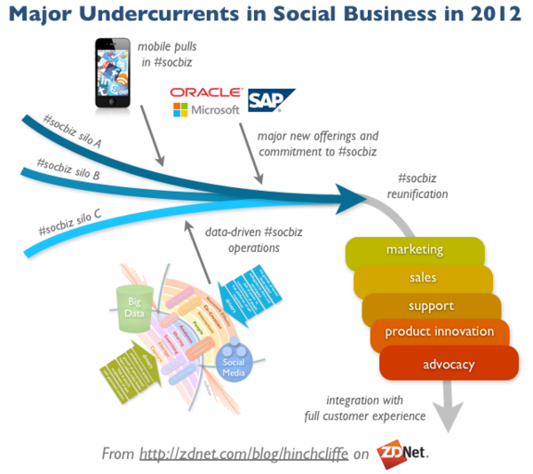 Sizing up social business for 2012