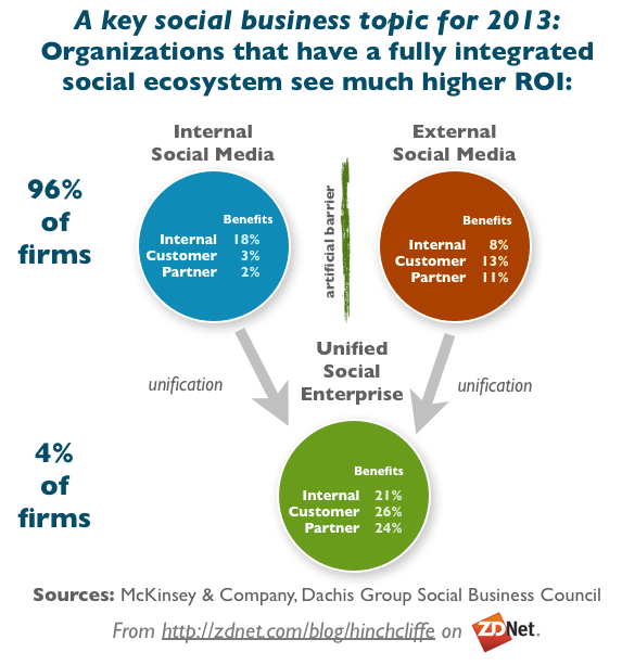 A Key Social Business Topic for 2013: Integrated Internal and External Ecosystems