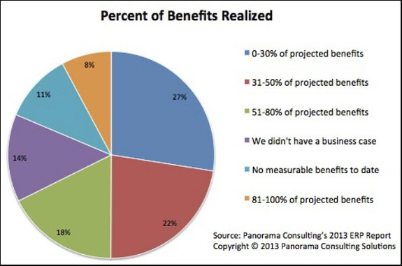ERP benefits realization