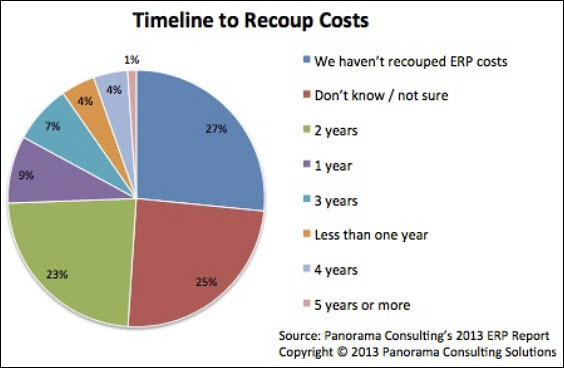 ERP payback period
