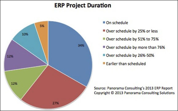 ERP project schedule
